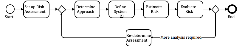 Risk assessment task (Hackl et al., 2016)